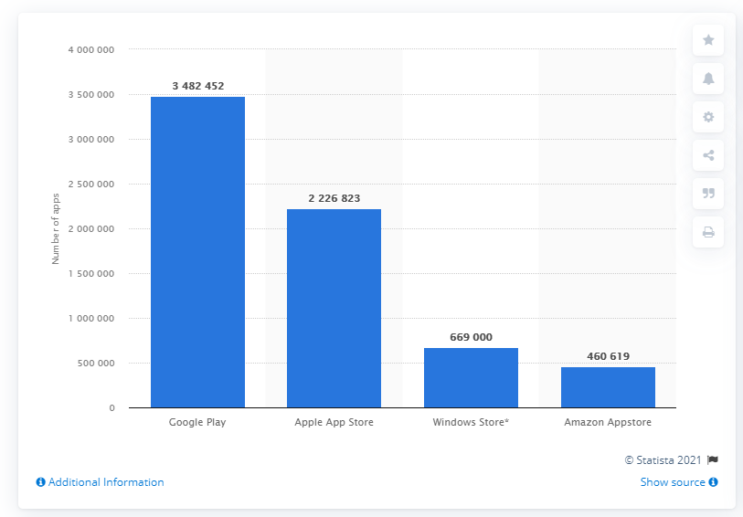Xamarin and React Native Difference Statistics